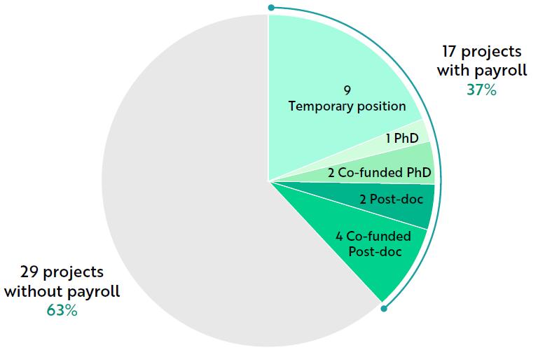 Financements de doctorants et post-doctorants dans les projets soutenus par l'Académie 3 en 2016-2020
