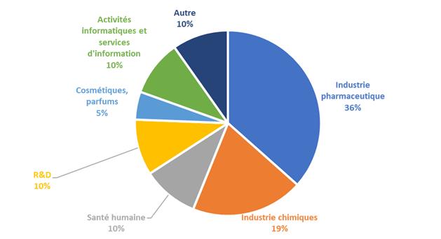 secteurs d'activités des diplômés