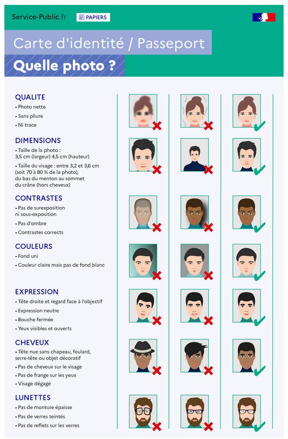 Exemples de photos admises ou refusées