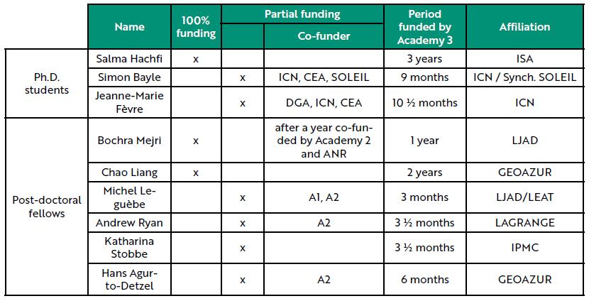 tableau : Liste des doctorants et post-doctorants financés entre 2016 et 2020